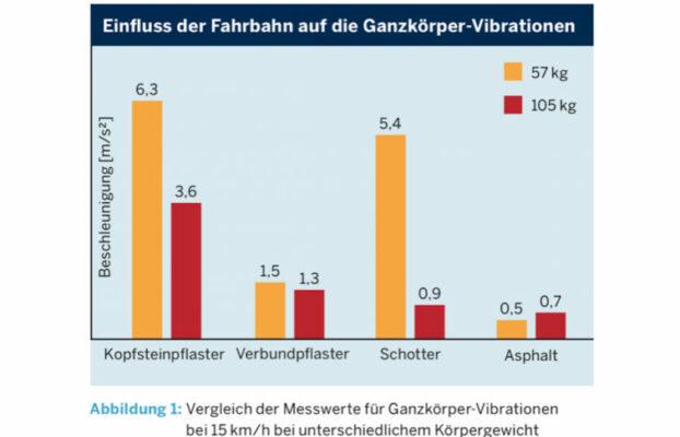 Unterschätztes Risiko von Vibrationen bei Lastenpedelecs